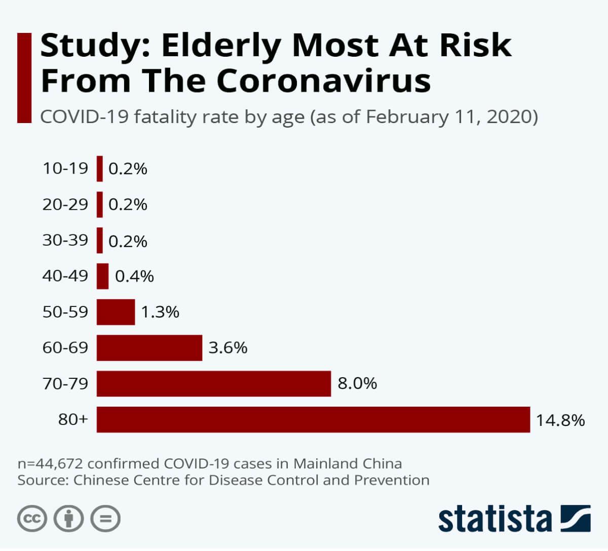 Concierge Doctors - Over 65